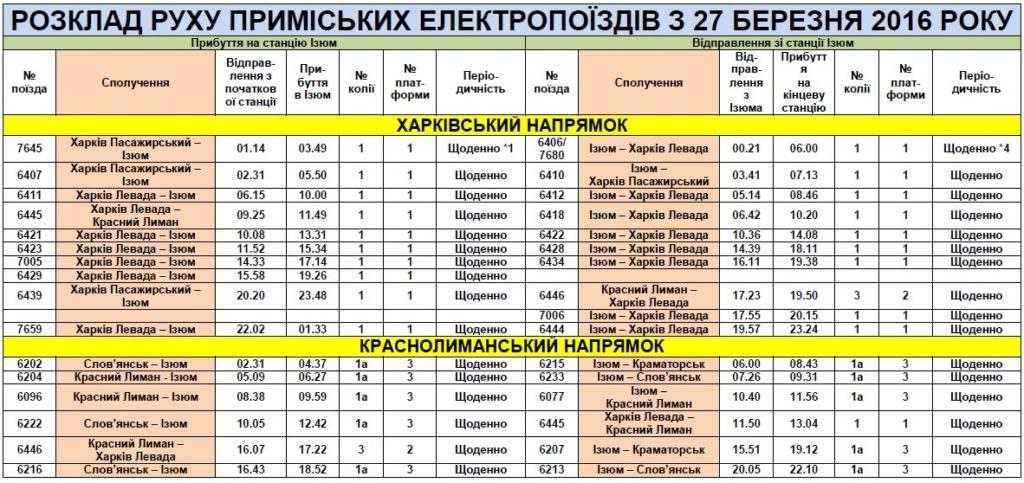 Лисичанск - харьков