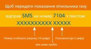 Показания газового счетчика можно передать SMS-сообщением-1