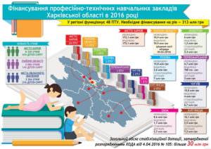 На финансирование ПТУ в городах области направили 42 млн. грн