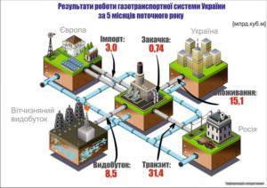 За 5 месяцев импорт газа в украину сократился в 3 раза-0