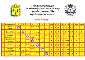 Продолжается чемпионат по футболу среди взрослых команд района-2