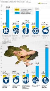 1991-2016 как за четверть века изменился агросектор Украины-1