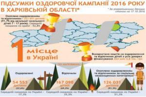 Харьковская область лидирует в Украине по итогам оздоровительной кампании 2016 года