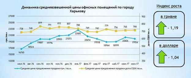 За сколько можно купить офис в Харькове