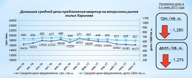 Квартиры на вторичном рынке Харькова продолжают дешеветь июль 2017 года
