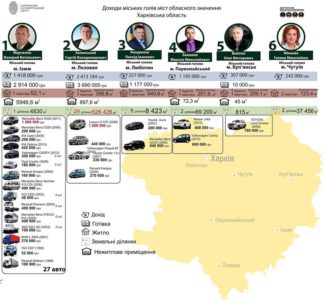 Изюмский мер Марченко В. В. самый богатый градоначальник Харьковской области