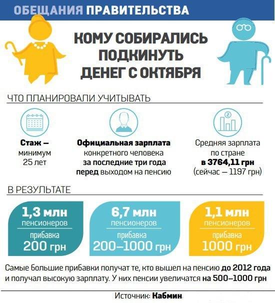 В Украине с октября 2017 г пройдет пенсионная реформа: что ожидать?