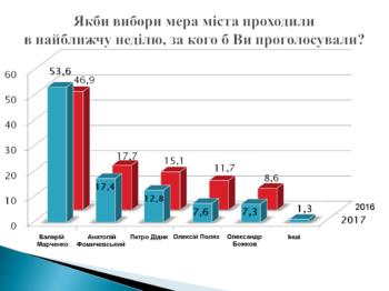 Жители города Изюм стали больше доверять местным властям (соцопрос)