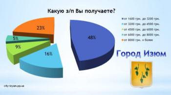 Порядка 50% Изюмчан живут на грани бедности