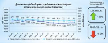 Цена на квартиры вторичной недвижимости города Харькова стабилизировалась