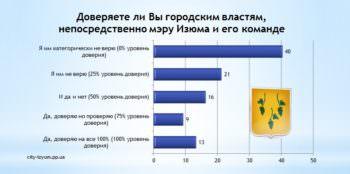 Мэру Изюма и его команде большинство изюмчан не доверяет (опрос)