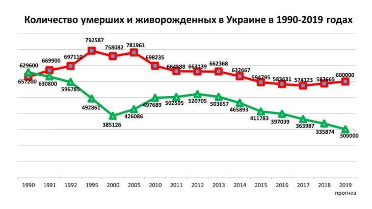В Украине растет смертность людей – статистика