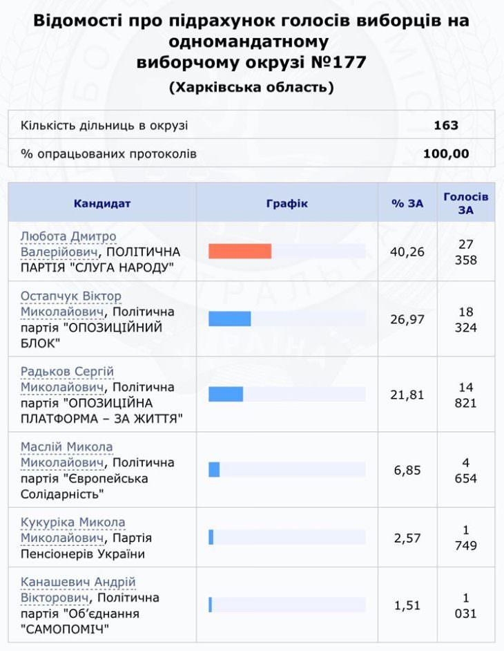 На  внеочередных выборах в парламент Изюмчане в основном голосовали за представителя партии «Слуга народа»