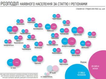 Посчитали сколько в Украине проживает людей - официальные данные