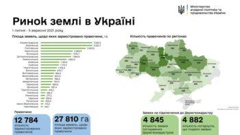 Харьковщина – в лидерах ТОП - 3 по продаже сельскохозяйственной земли