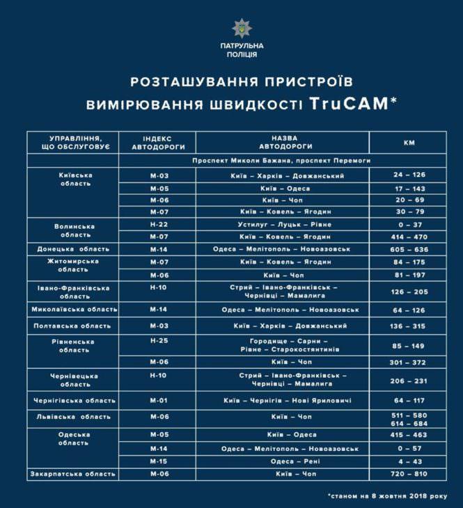 На каких дорогах будут устройства измерения скорости (список)