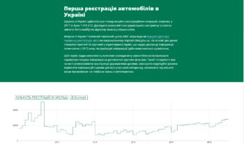 Авторынок в Украине стал открыт и доступен в онлайн-сервисе